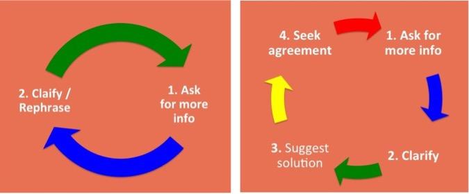 public speaking listening formula